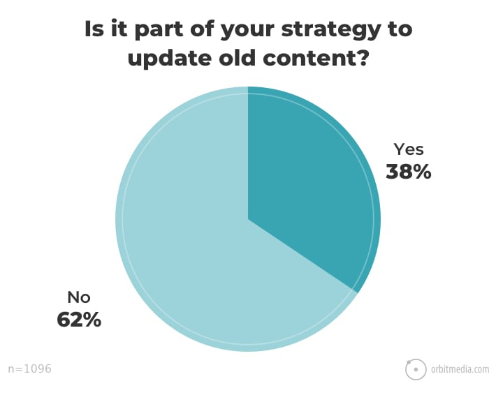 Orbit Media SEO Strategy
